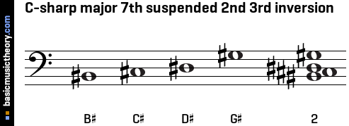 C-sharp major 7th suspended 2nd 3rd inversion