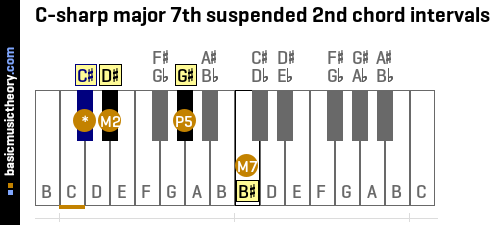 C-sharp major 7th suspended 2nd chord intervals