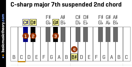 C-sharp major 7th suspended 2nd chord