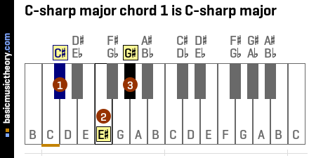C-sharp major chord 1 is C-sharp major