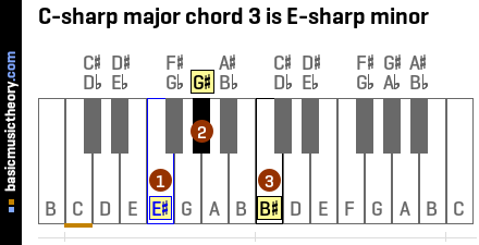 C-sharp major chord 3 is E-sharp minor