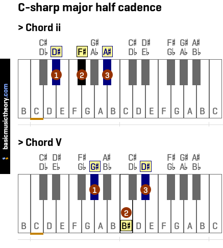 Piano piano chords key of c : Piano : piano chords in key of c Piano Chords or Piano Chords In ...