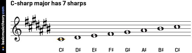 C-sharp major has 7 sharps