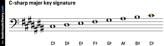 C-sharp major key signature