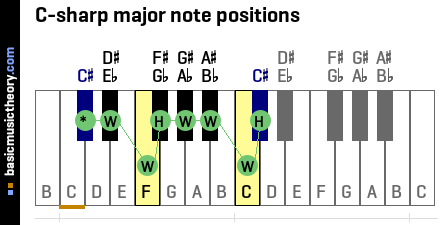 C-sharp major note positions