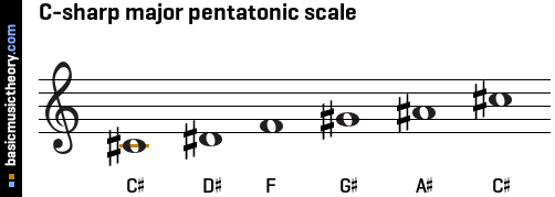 C-sharp major pentatonic scale