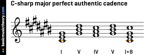 C-sharp major perfect authentic cadence