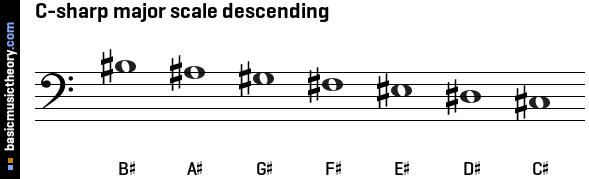 C Major Scale Bass Clef basicmusictheory.com: ...