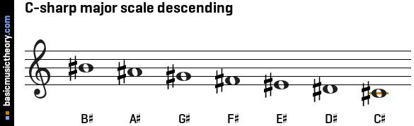 C Major Scale Treble Clef basicmusictheory.com: ...