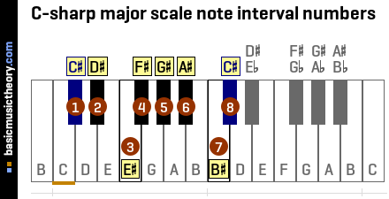C-sharp major scale note interval numbers