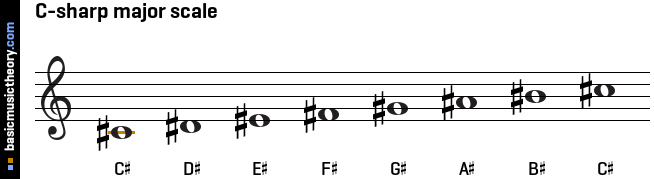 basicmusictheory.com: C-sharp major scale C Flat Major Scale Bass Clef