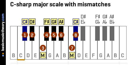 C-sharp major scale with mismatches