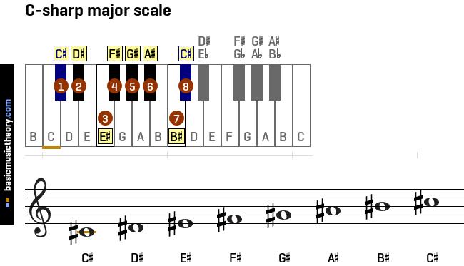 C Sharp Major Scale Treble Clef