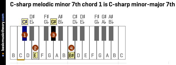 Basicmusictheory C Sharp Melodic Minor 7th Chords