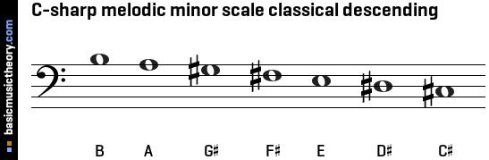 basicmusictheory...B Minor Scale Bass Clef