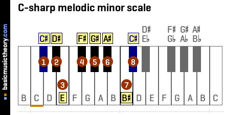 C-sharp melodic minor scale