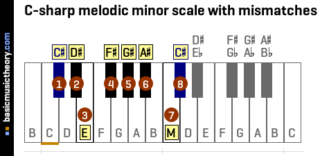 C-sharp melodic minor scale with mismatches