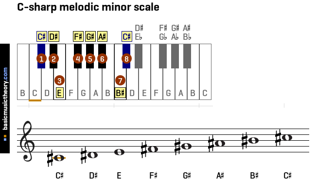 Basicmusictheory.com: All Melodic Minor Scales On The