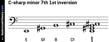 C-sharp minor 7th 1st inversion