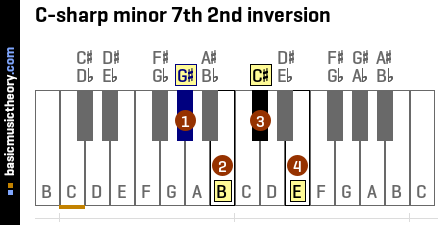 C-sharp minor 7th 2nd inversion