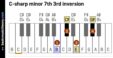 C-sharp minor 7th 3rd inversion