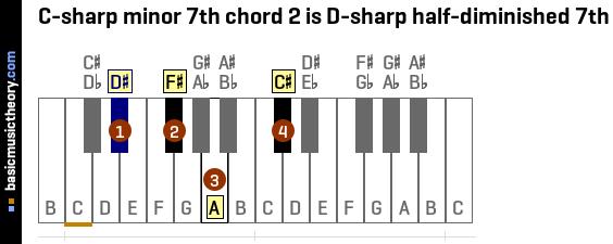 Basicmusictheory C Sharp Minor 7th Chords