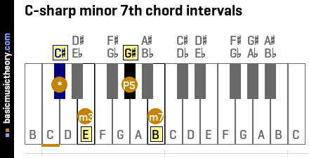 C-sharp minor 7th chord intervals