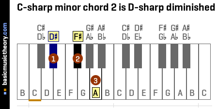 C-sharp minor chord 2 is D-sharp diminished
