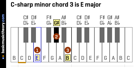C-sharp minor chord 3 is E major