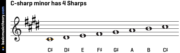 C-sharp minor has 4 Sharps