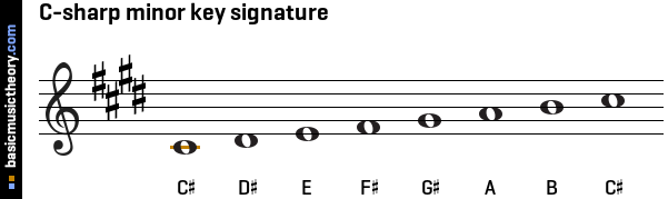 basicmusictheory.com: C-sharp harmonic minor key signature