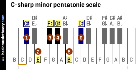 C-sharp minor pentatonic scale