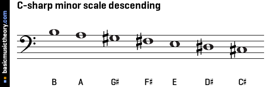 C-sharp minor scale descending