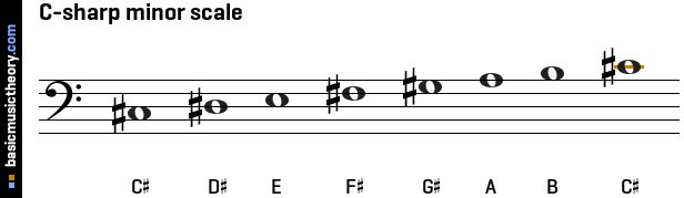 So normally either the c sharp minor key signature could be used or