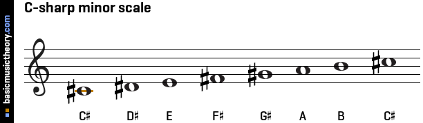 basicmusictheory.com: D-flat natural minor key signature