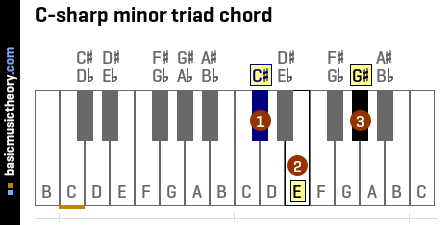 C-sharp minor triad chord