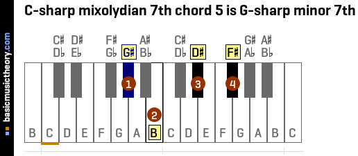 C-sharp mixolydian 7th chord 5 is G-sharp minor 7th