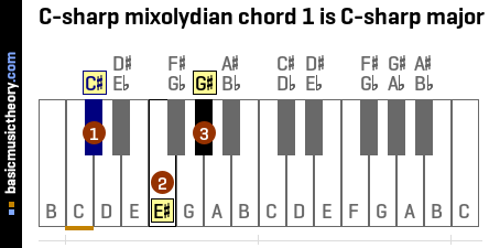 C-sharp mixolydian chord 1 is C-sharp major