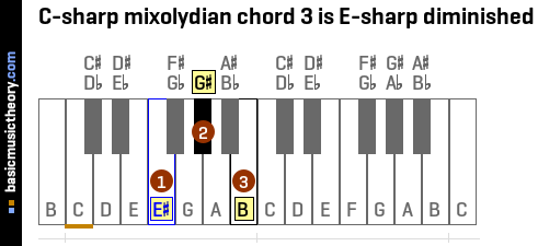 C-sharp mixolydian chord 3 is E-sharp diminished