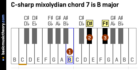 C-sharp mixolydian chord 7 is B major