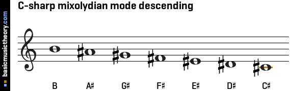 C-sharp mixolydian mode descending