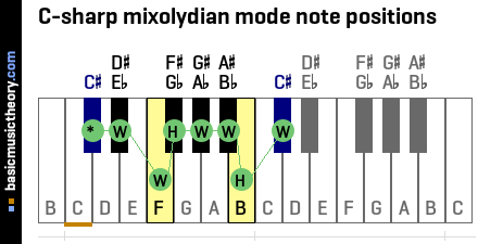 C-sharp mixolydian mode note positions