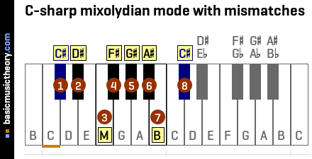 C-sharp mixolydian mode with mismatches