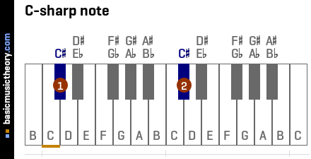 C-sharp note