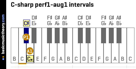 C-sharp perf1-aug1 intervals