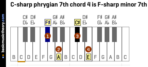 C-sharp phrygian 7th chord 4 is F-sharp minor 7th