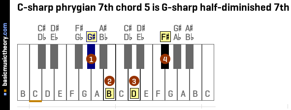 C-sharp phrygian 7th chord 5 is G-sharp half-diminished 7th