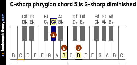 C-sharp phrygian chord 5 is G-sharp diminished