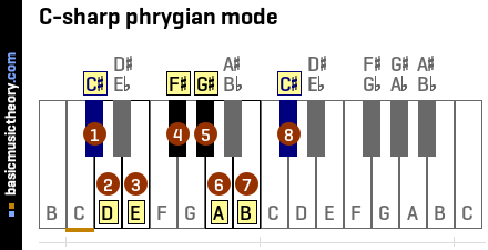 C-sharp phrygian mode