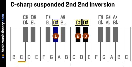 C-sharp suspended 2nd 2nd inversion